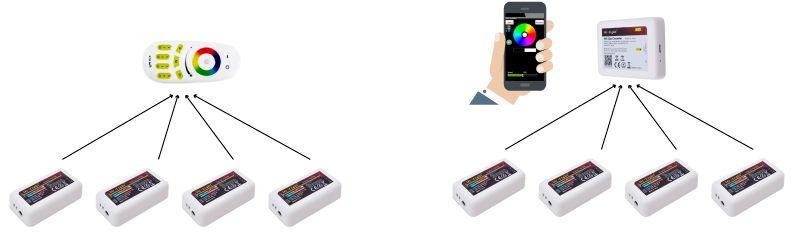 Connexion controlador wifi