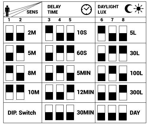 descriptif détecteur micro-ondes 5.8ghz