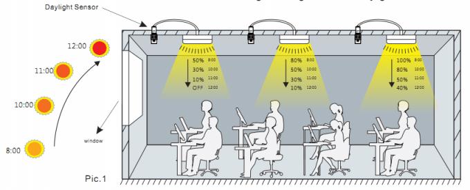 usage détecteur luminosité crépusculaire