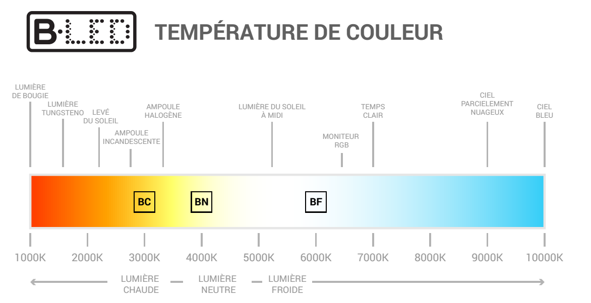 température lumière kelvin