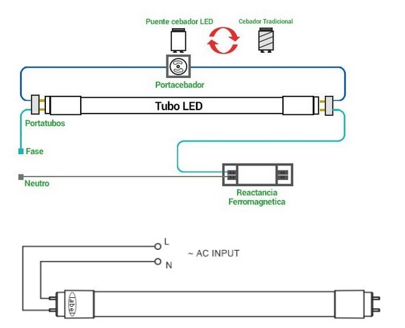 comment installer un tube led